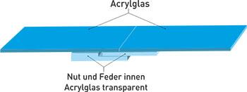 Acrylverbund